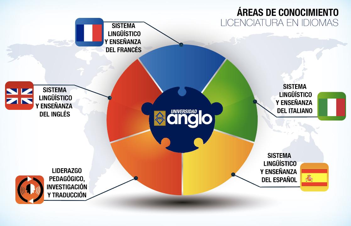 AREAS-DE-CONOCIMIENTO-LICENCIATURA-EN-IDIOMAS-ANGLO-COATZACOALCOS-IESAM-UNIVERSIDAD-ANGLO