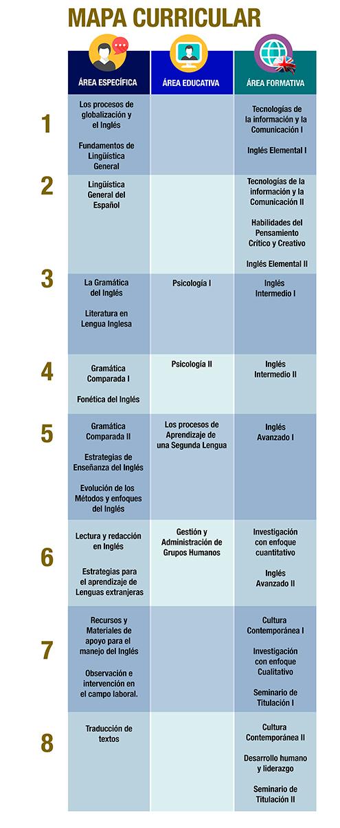 MAPA-CURRICULA-LICENCIATURA-EN-INGLÉS-COATZACOALCOS-UNIVERSIDAD-ANGLO-IESAM
