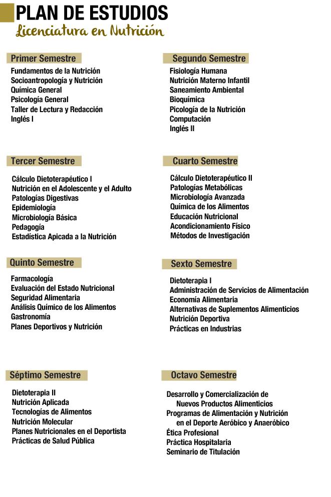 Licenciatura en Nutrición en Coatzacoalcos - ANGLO